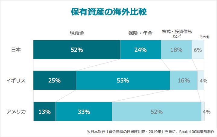 保有資産の海外比較