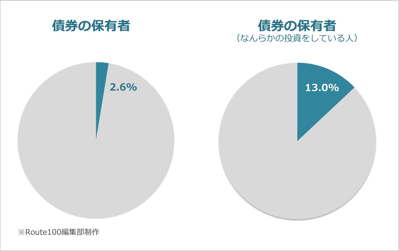 債券の保有者割合