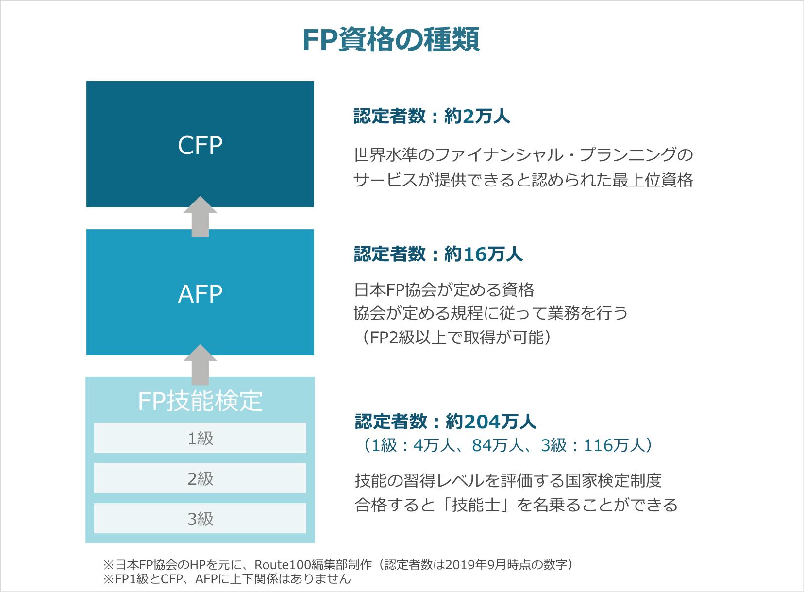 FP資格の種類