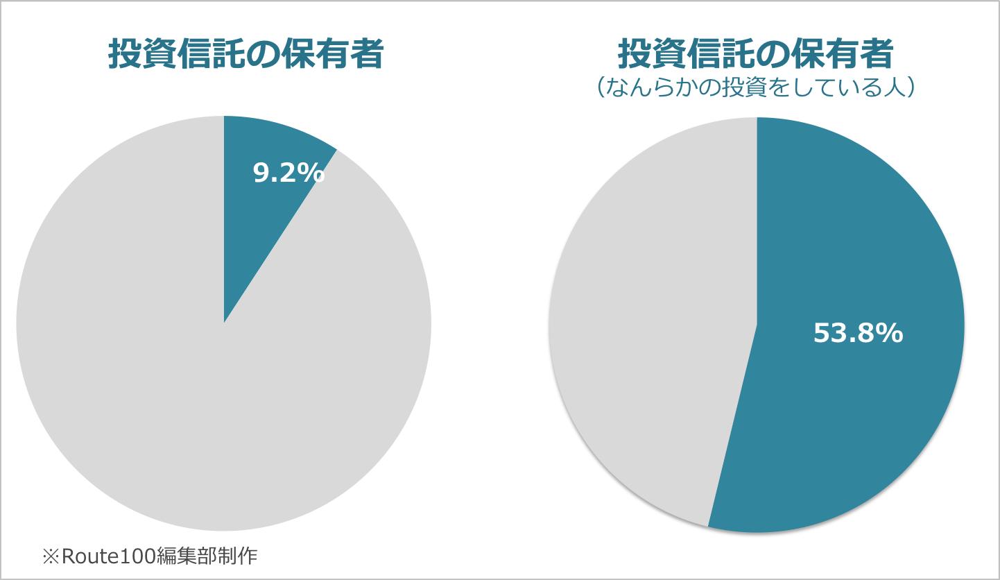 投資信託の保有者割合