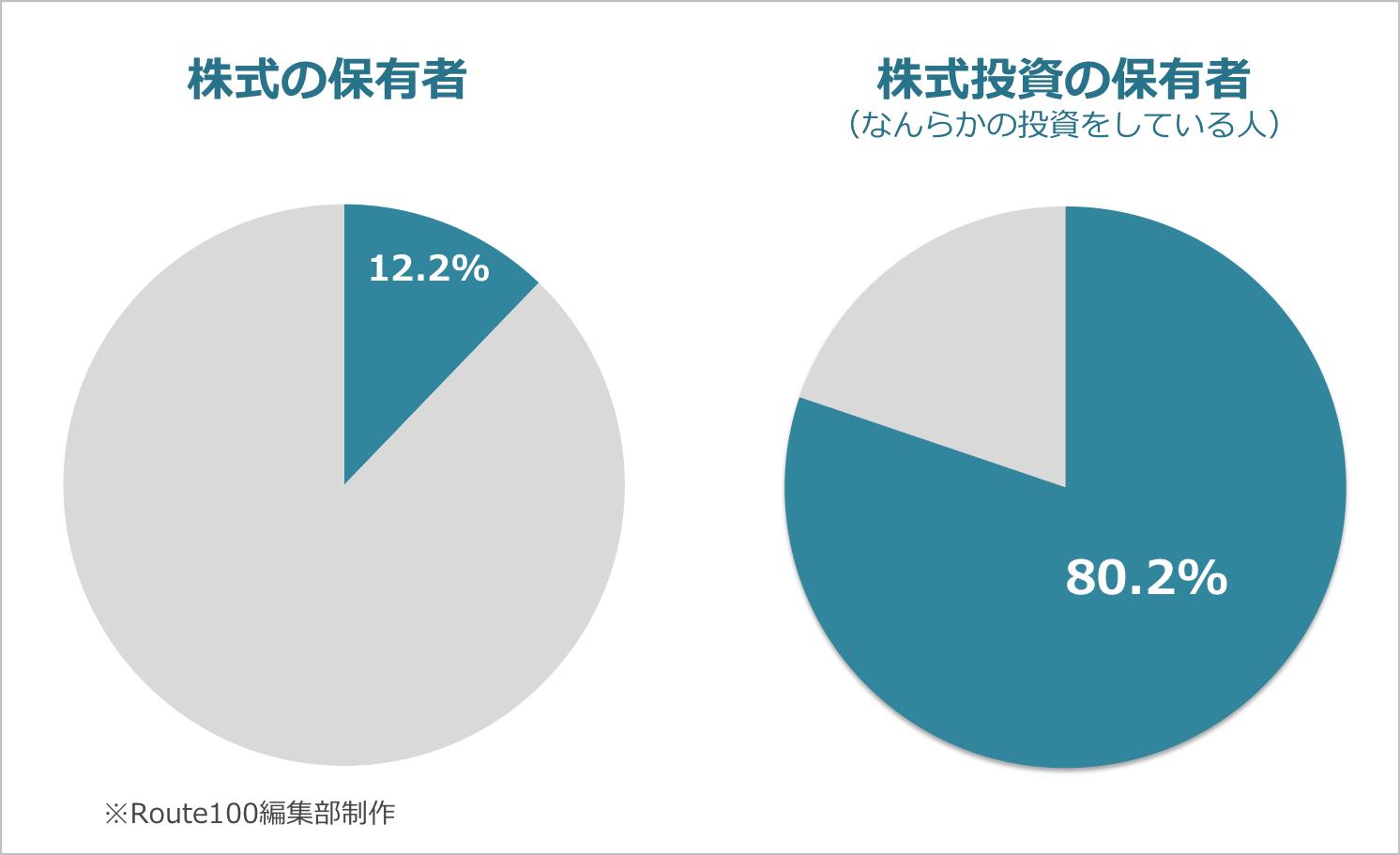 株式の保有者割合