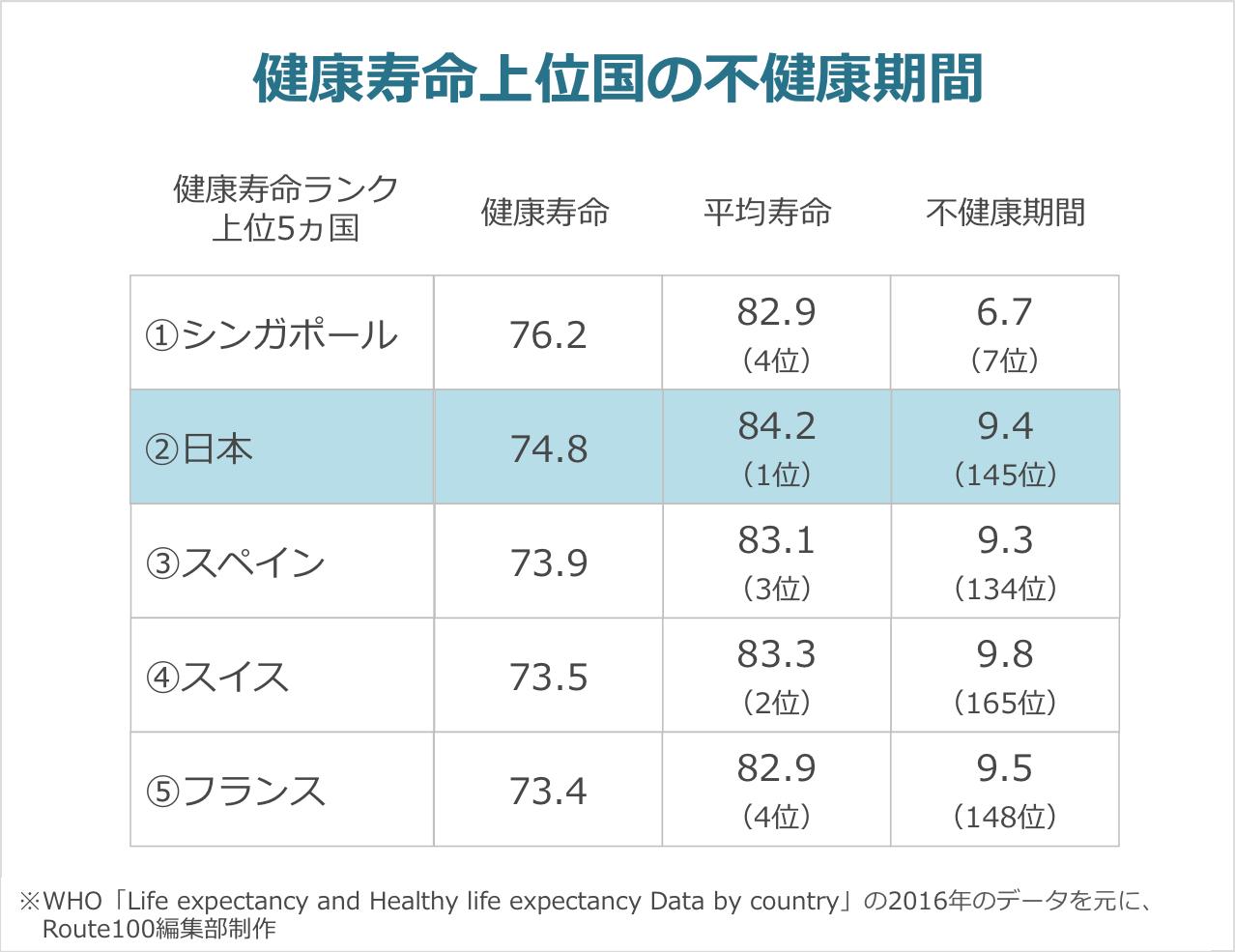 健康寿命上位国の不健康期間