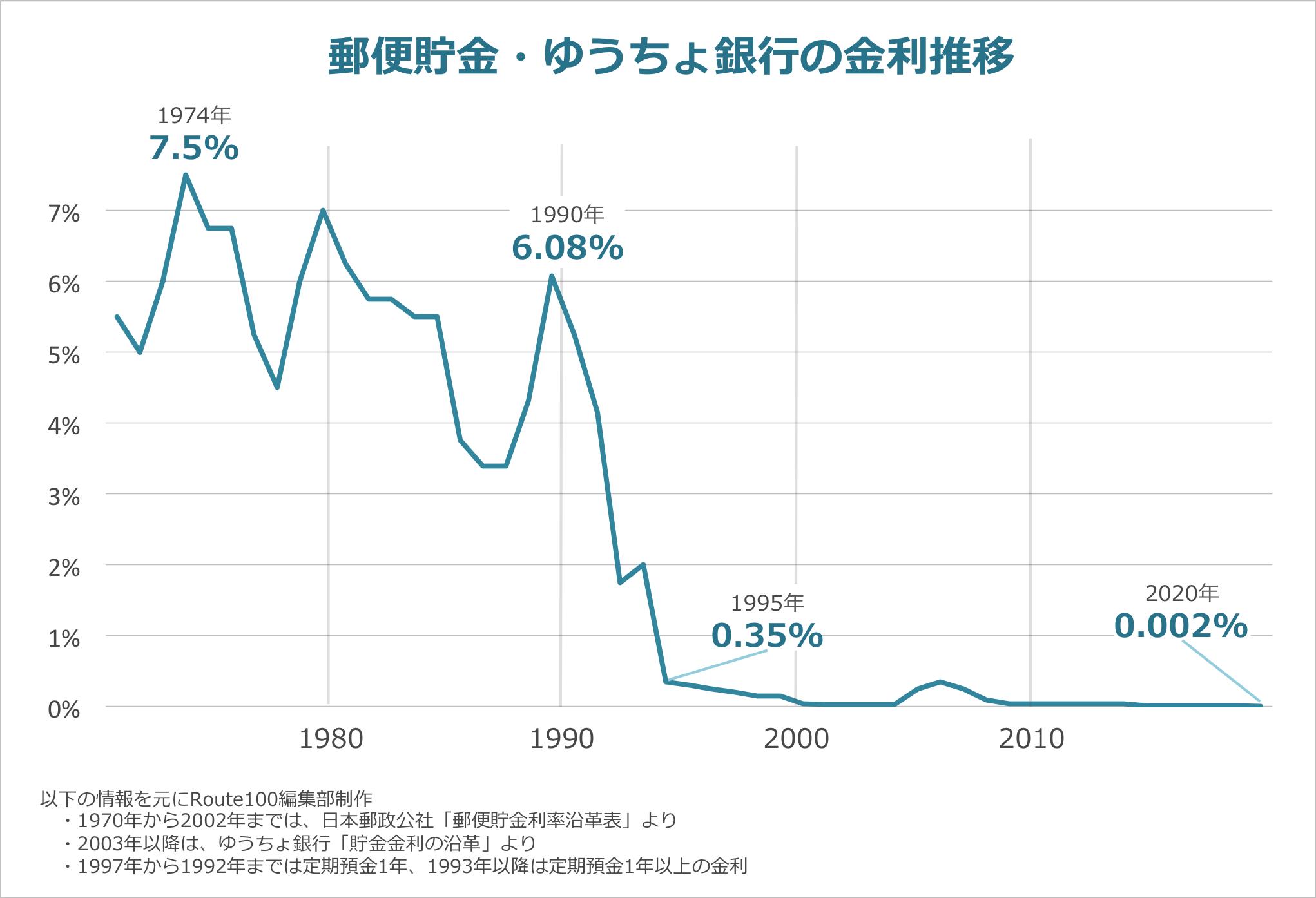 銀行の金利推移