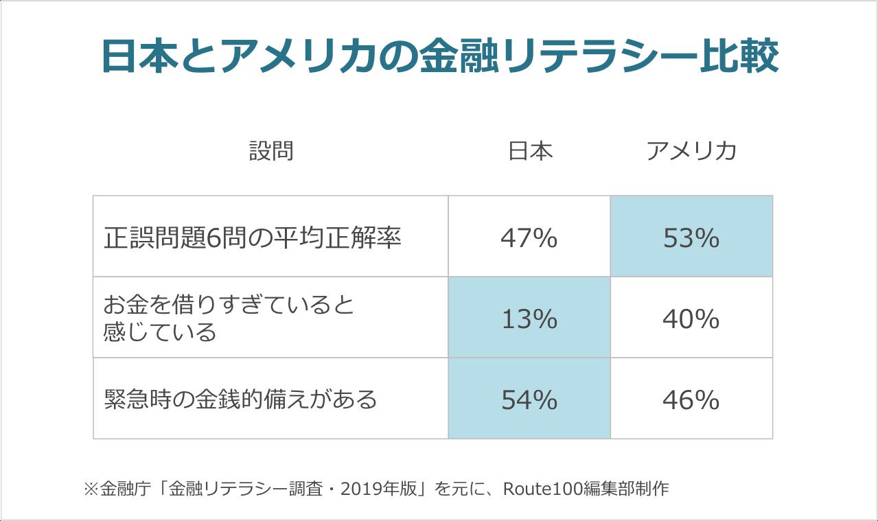 日本とアメリカの金融リテラシー比較