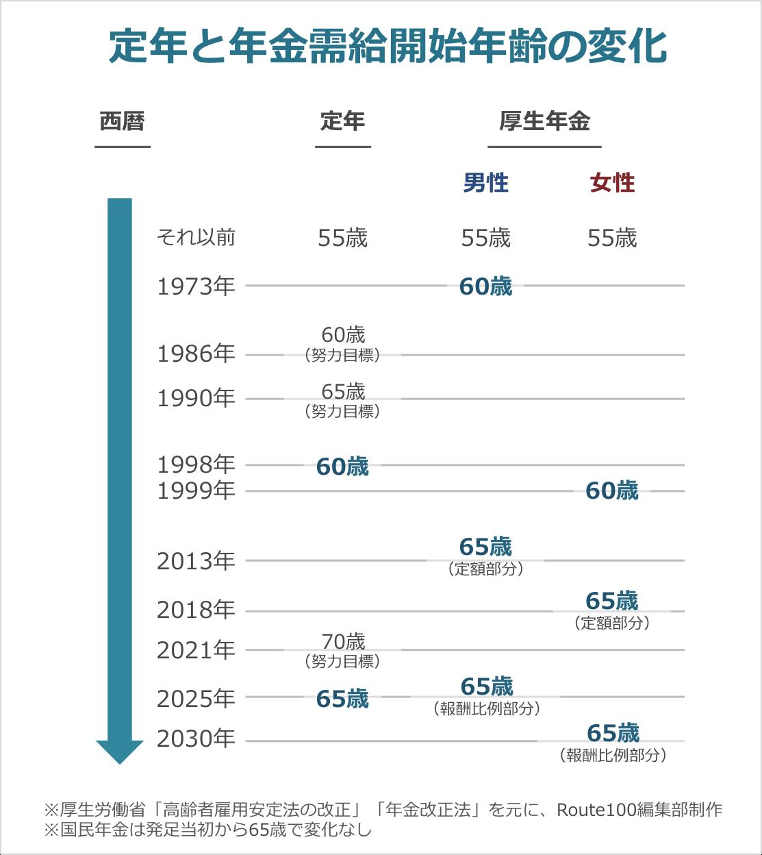 定年と年金受給開始年齢の変化