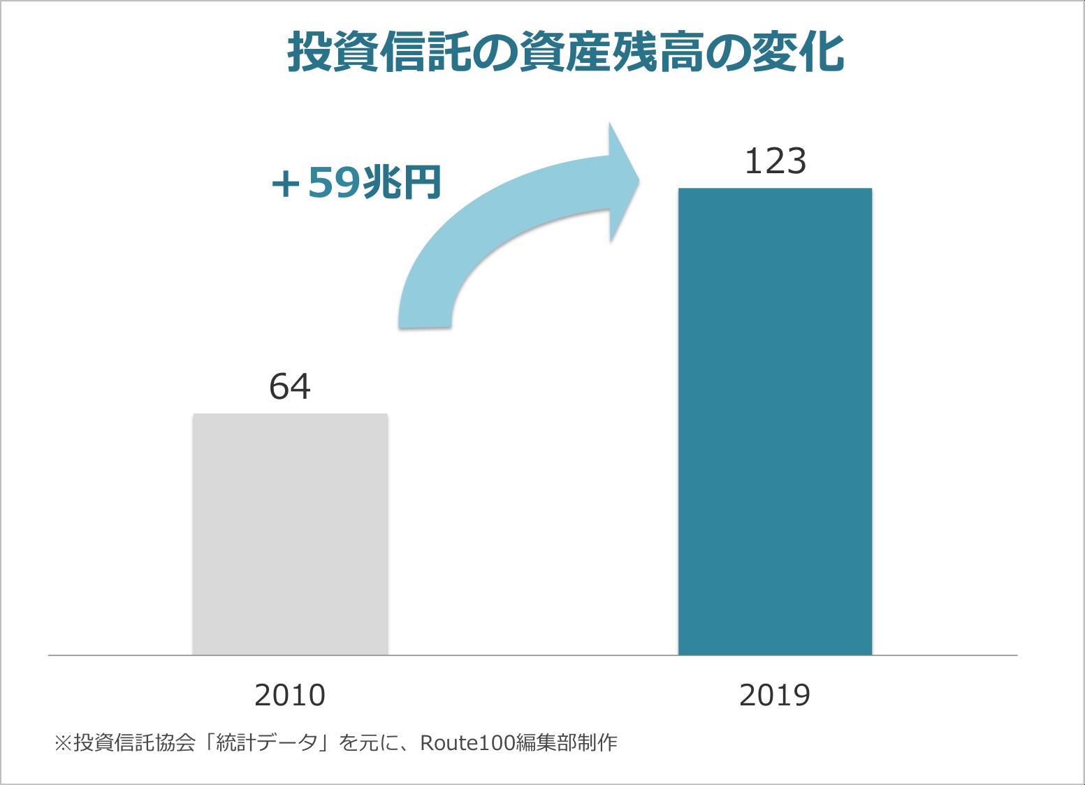 投資信託の資産残高の変化