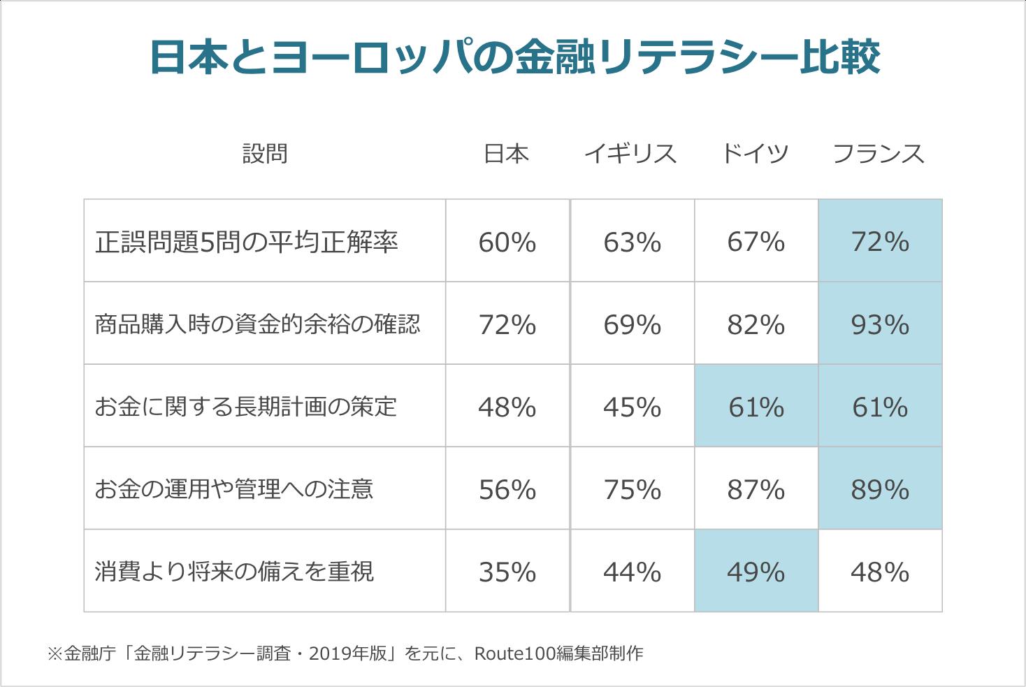 日本とヨーロッパの金融リテラシー比較