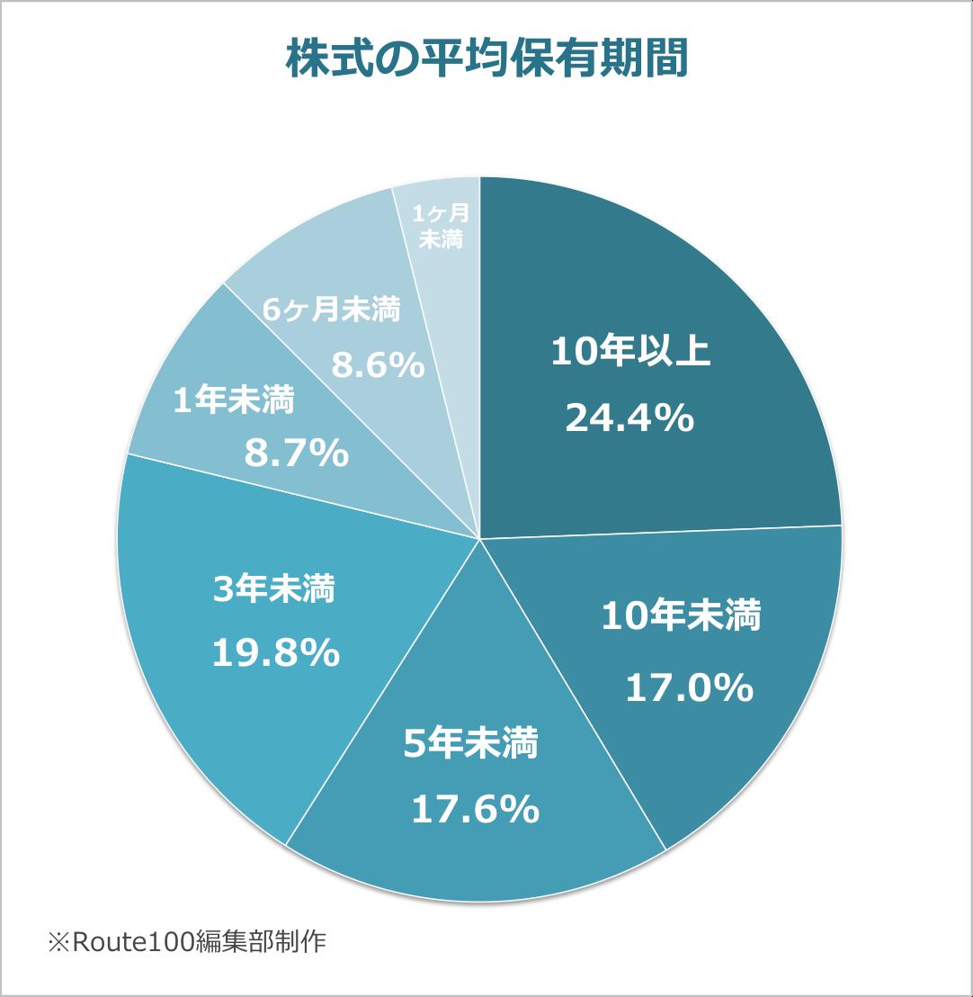 株式の平均保有期間