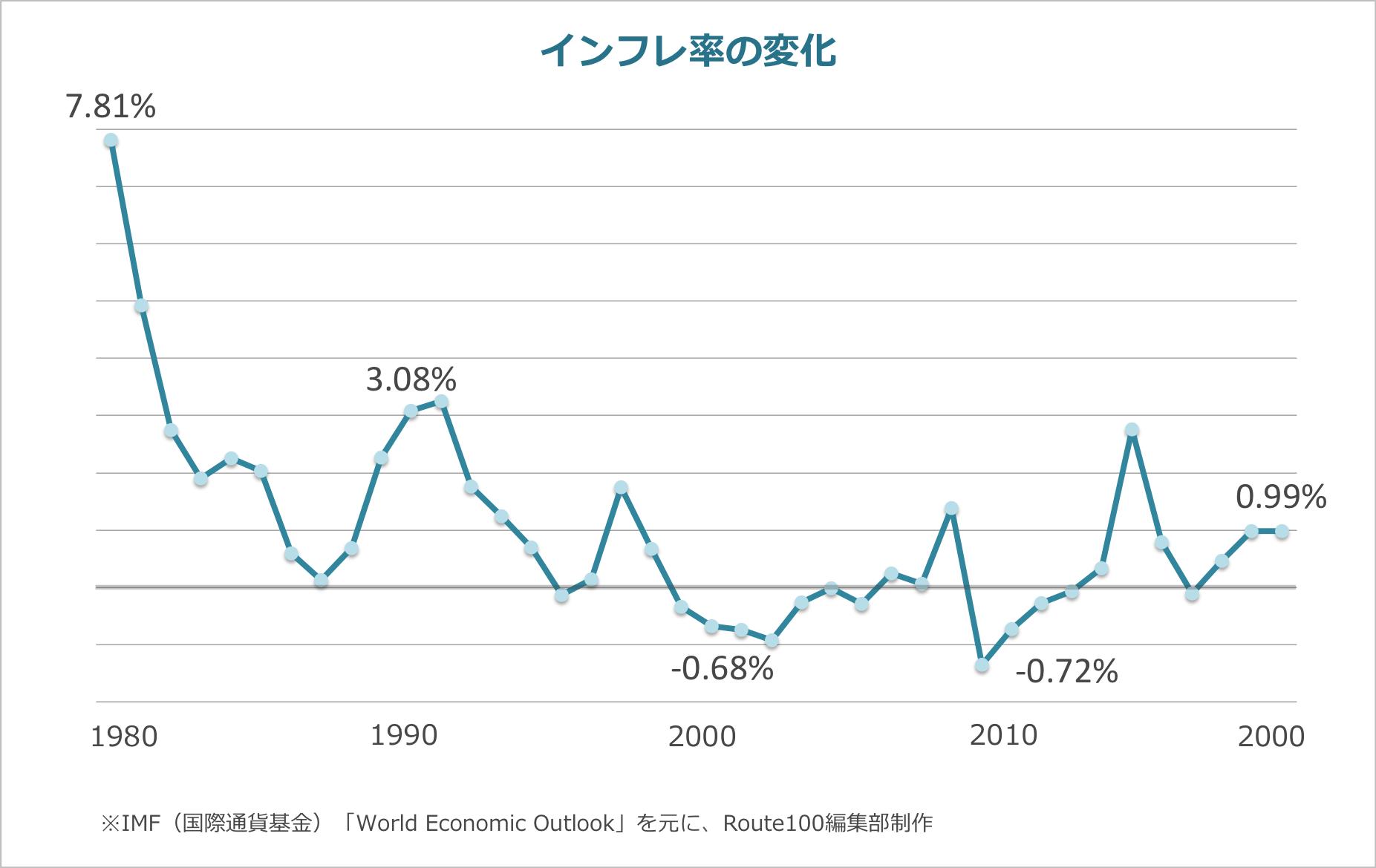 インフレ率の変化