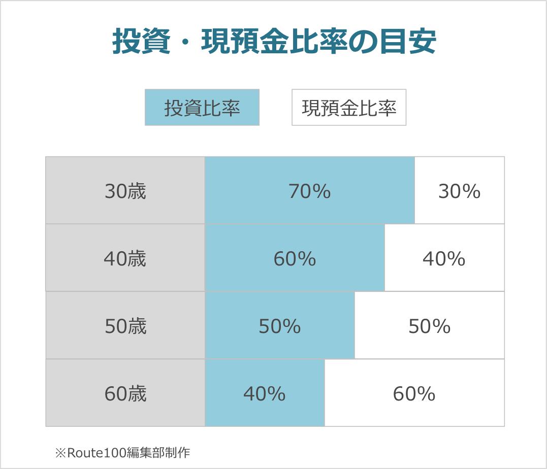 投資・現預金比率の目安