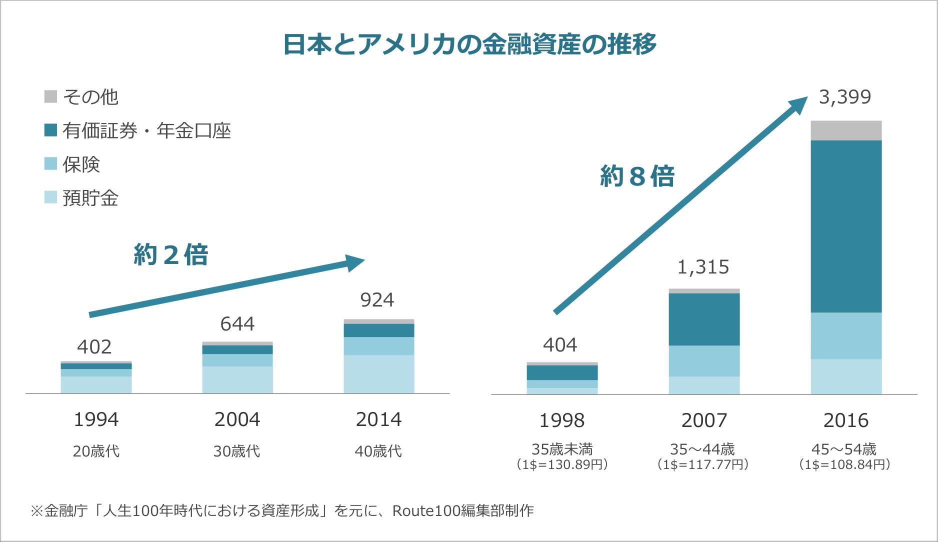 日本とアメリカの金融資産の推移