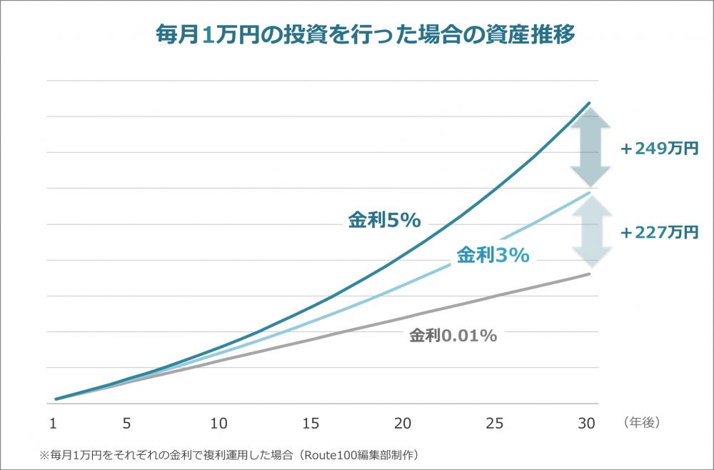 金利差による長期投資のシミュレーション