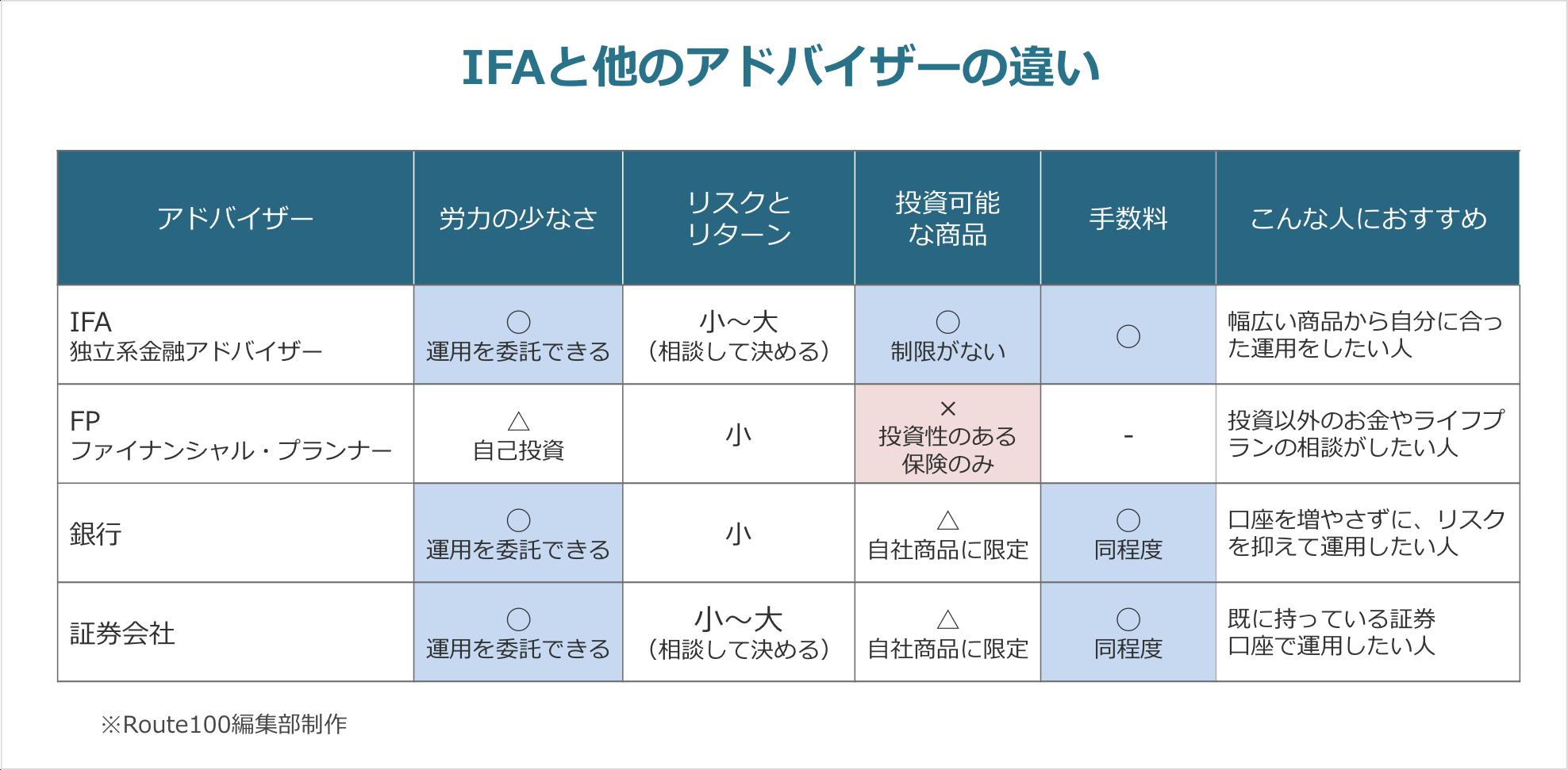 IFAと他のアドバイザーの違い