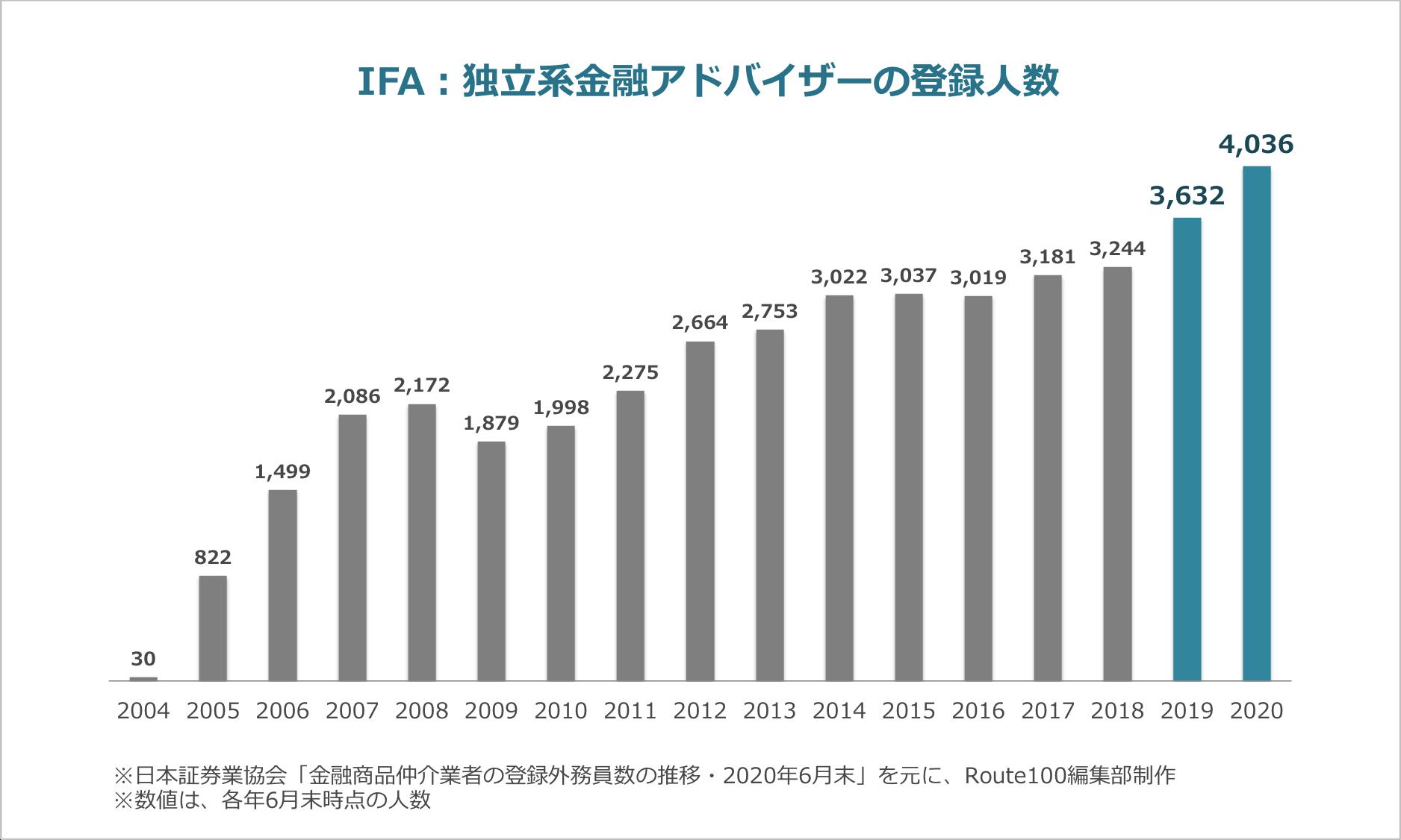 IFA登録人数の推移