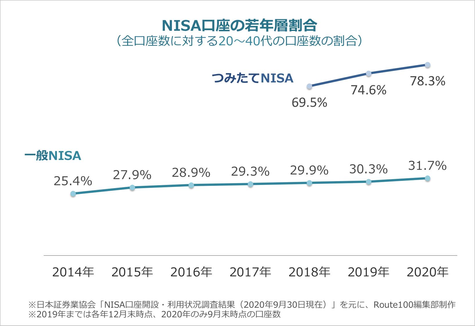 NISA口座の若年層割合