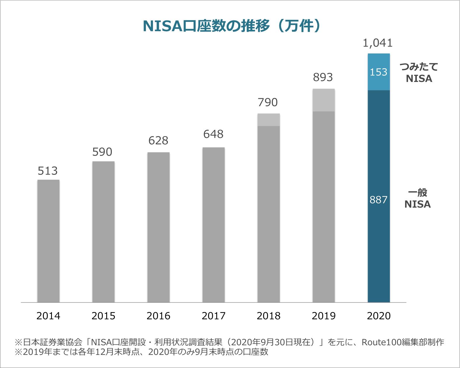 NISA口座数の推移