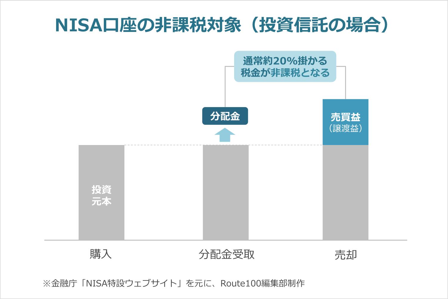NISA口座の非課税対象