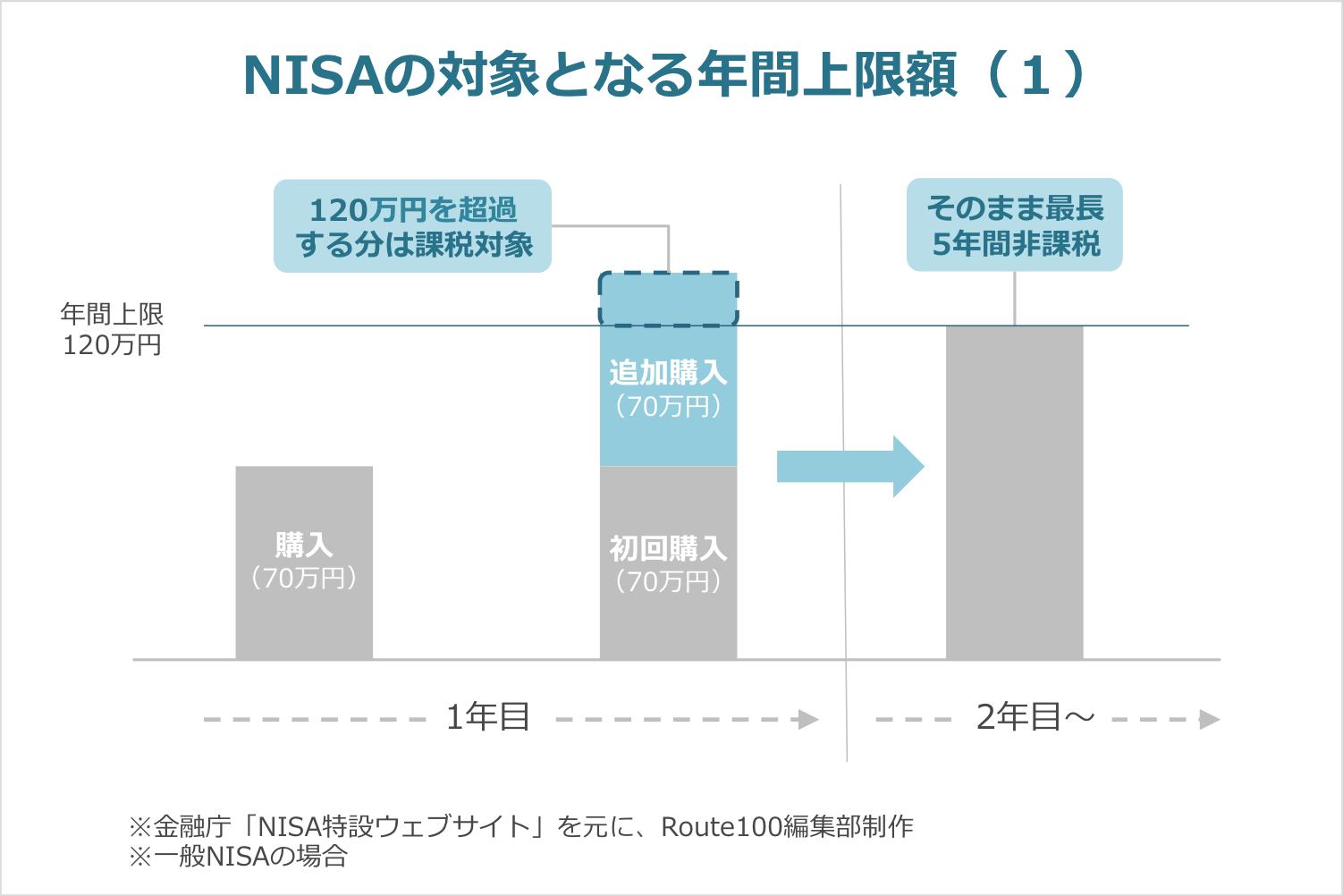 NISAの年間上限額