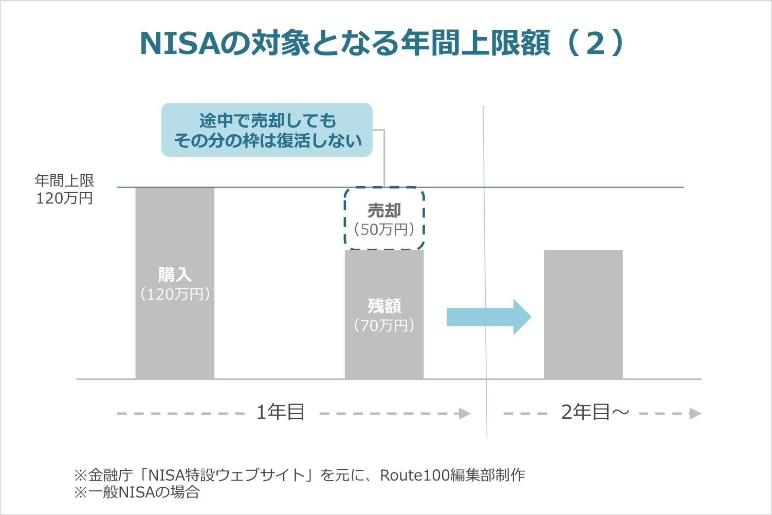 NISAの年間上限額は復活しない