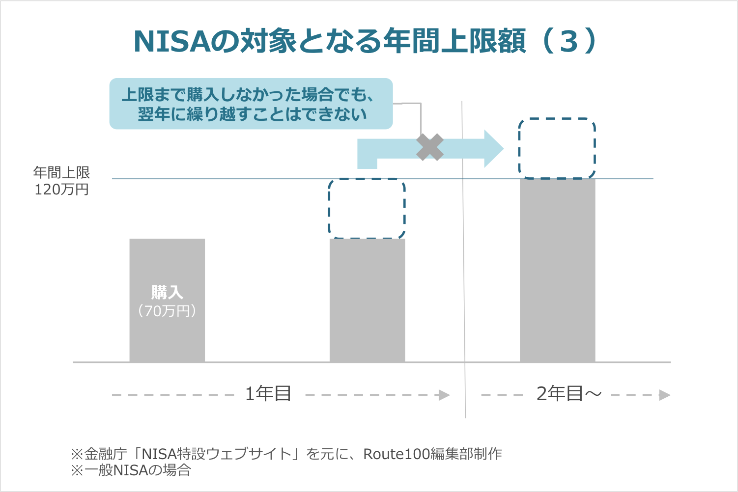 NISAの残枠は繰り越せない
