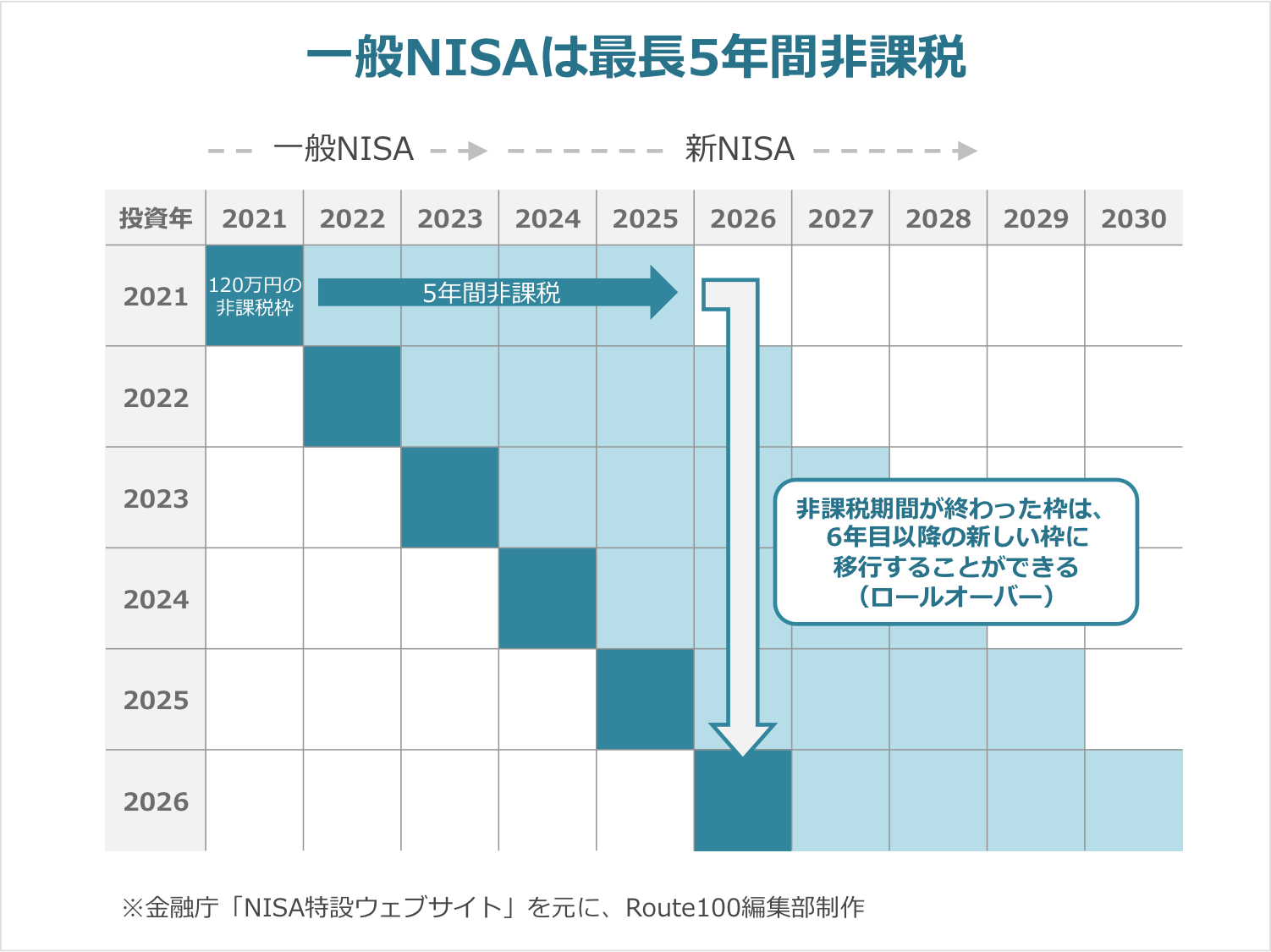一般NISAは最長5年間非課税