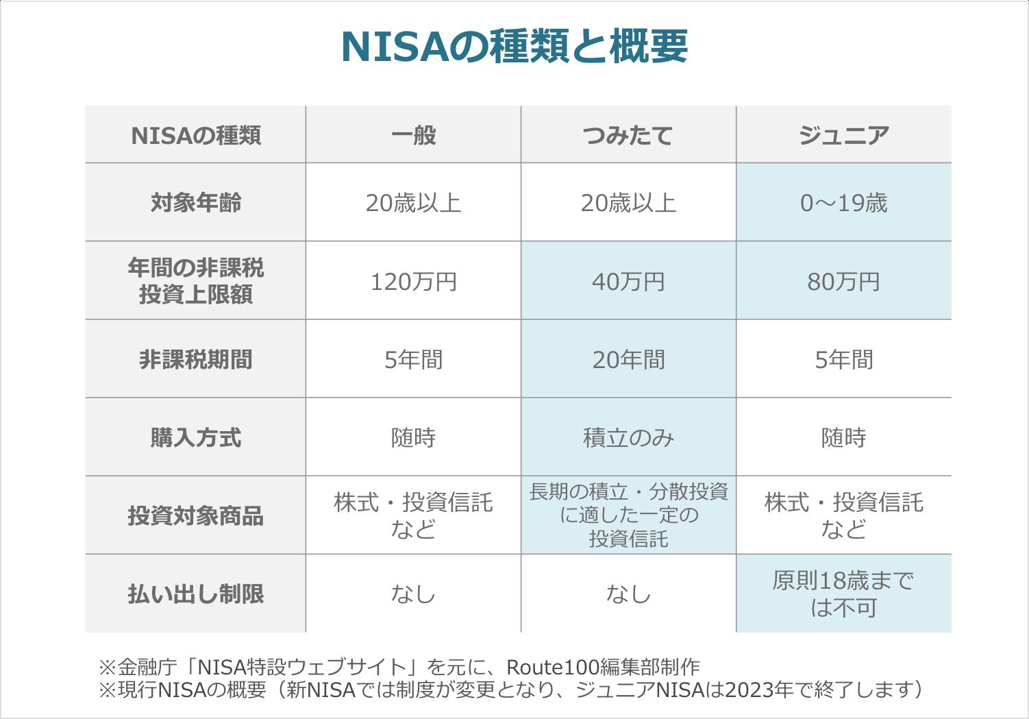 NISAの種類と概要