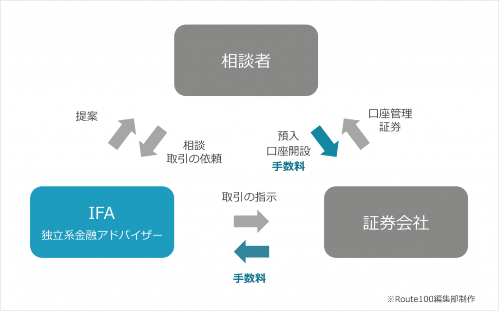 IFA相談が無料な理由