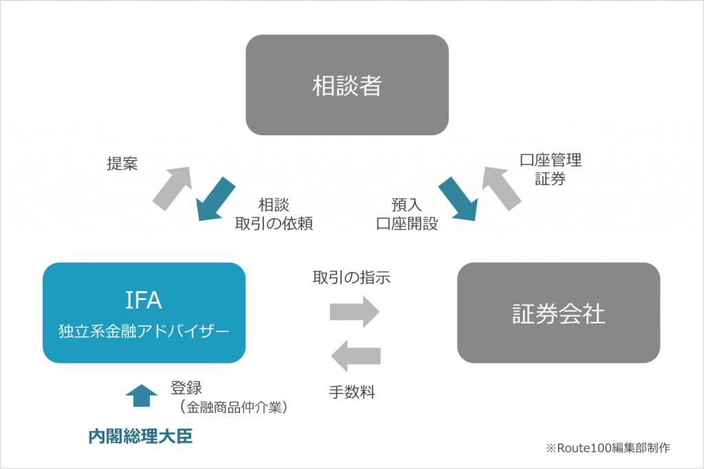 IFAの仕組み