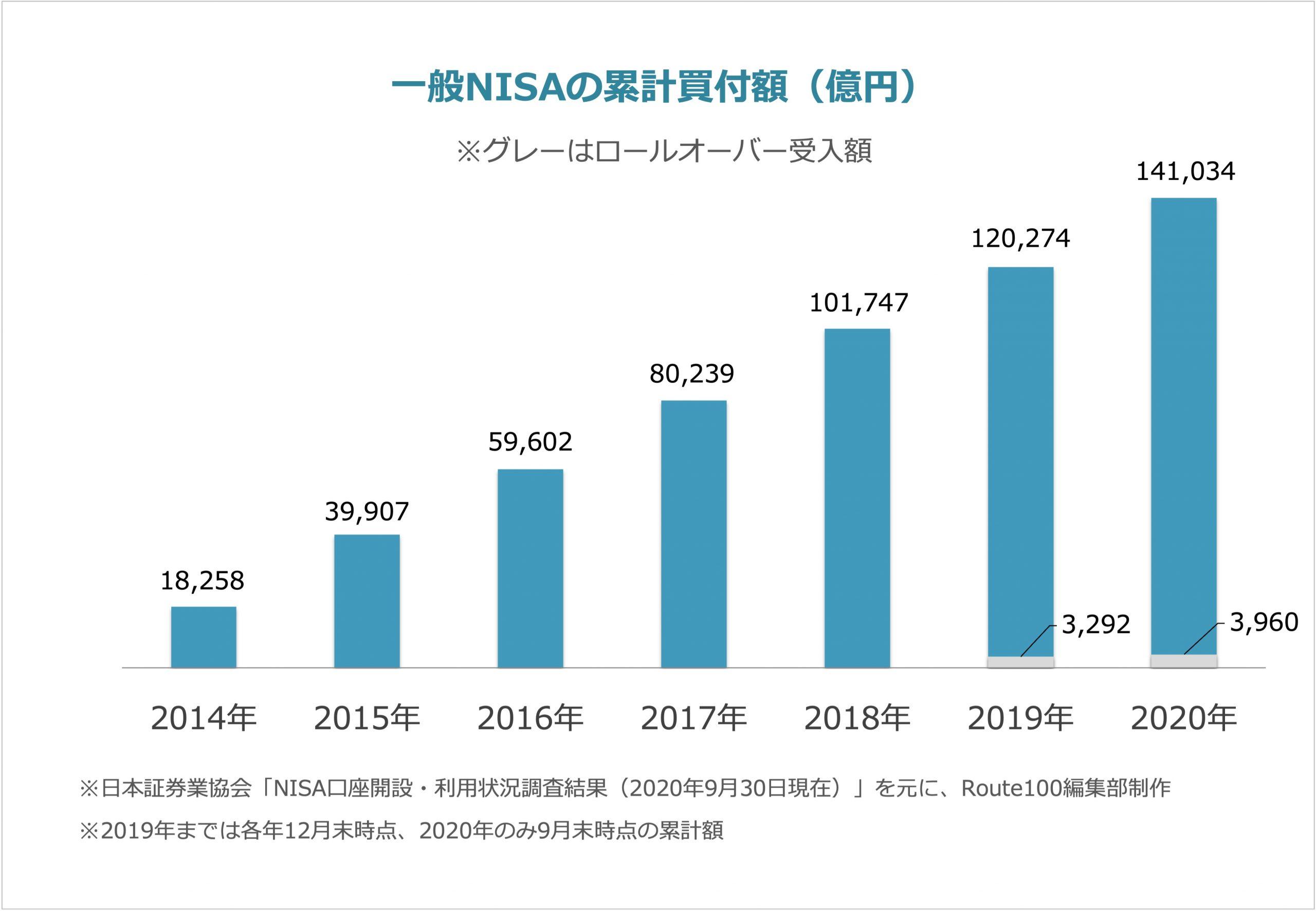 一般NISAの累計買付額