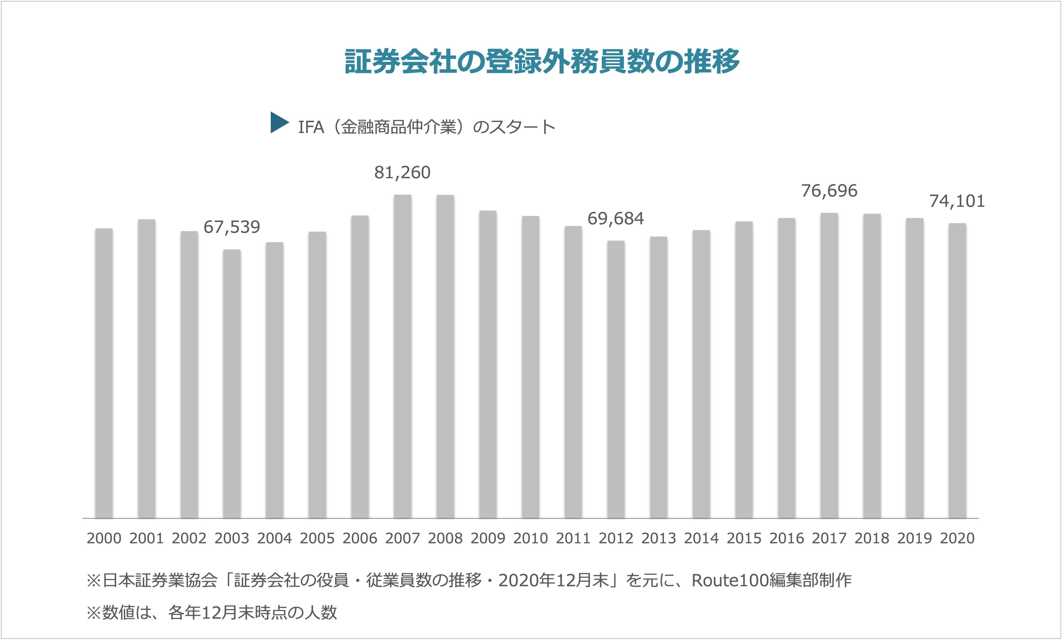 証券会社の登録外務員数の推移