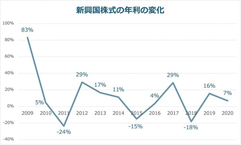 新興国株式の年利の変化