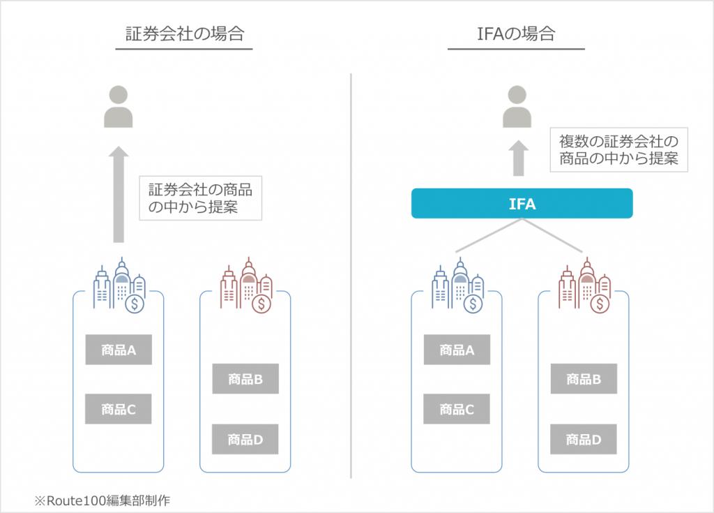 IFAは商品の制約が少ない