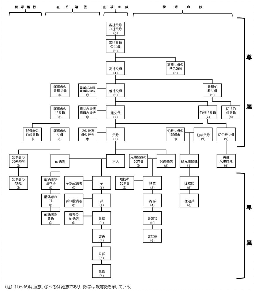 親族の範囲と名称