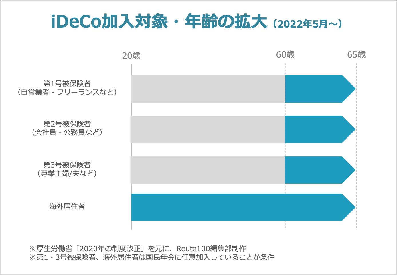 iDeCoの制度改正