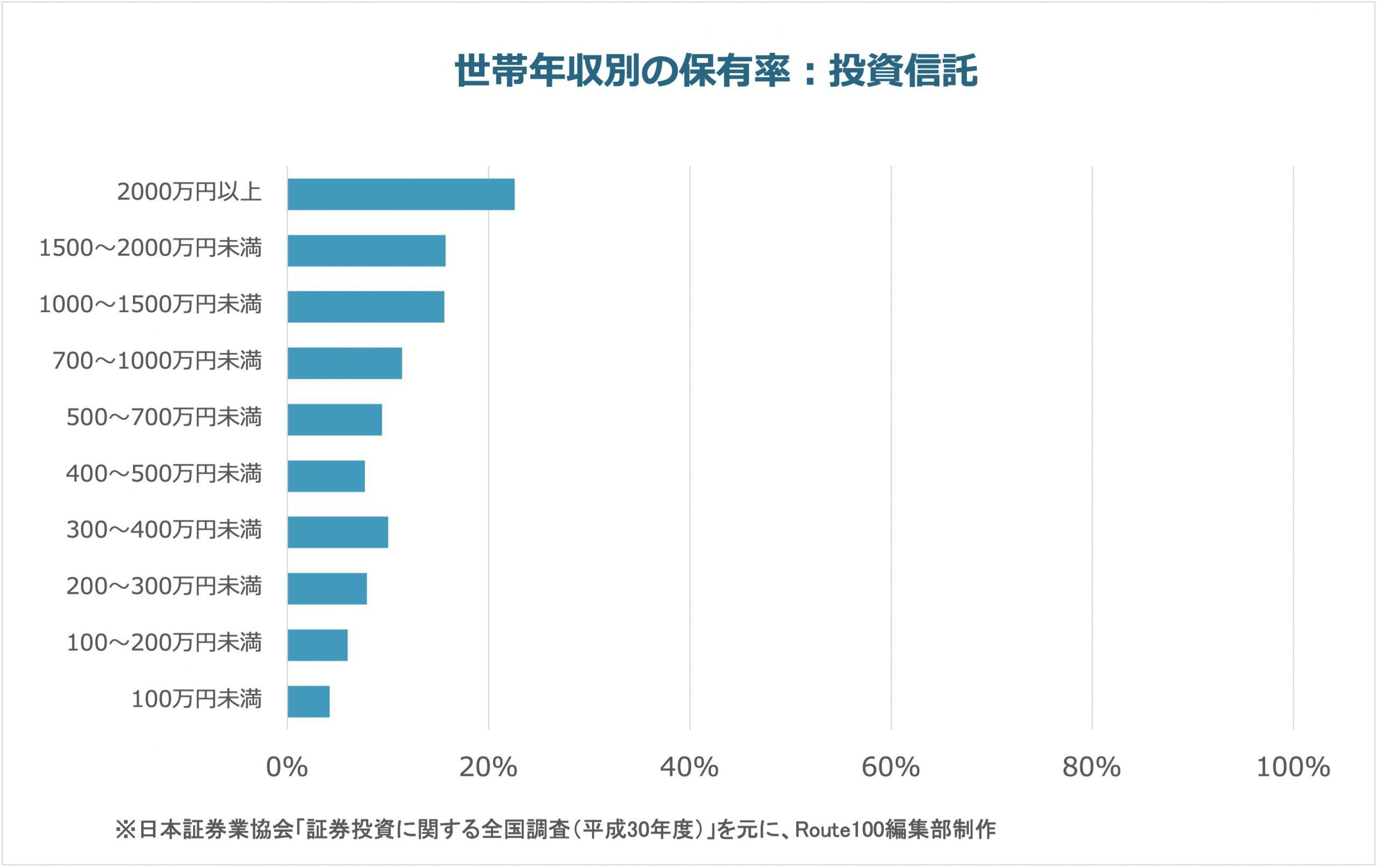 世帯年収別の投資信託保有率