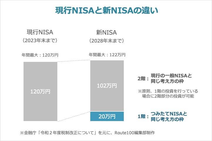 現行NISAと新NISAの違い