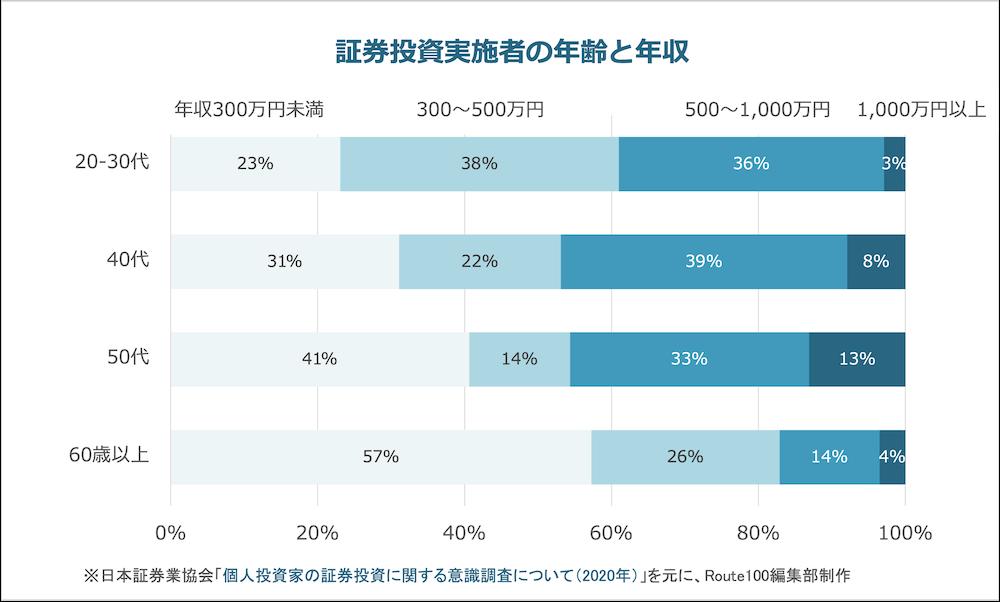 証券投資実施者の年代と年収