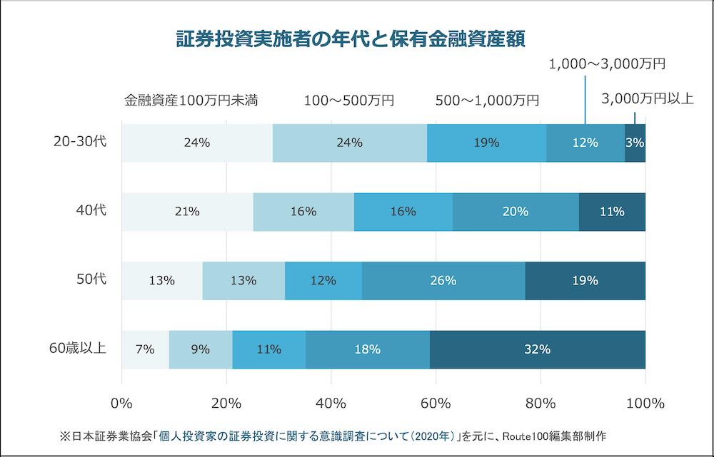 証券投資実施者の年代と金融資産額