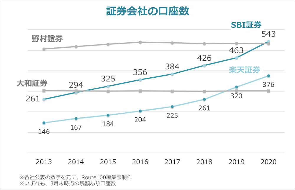 ネット証券と対面証券の口座数推移