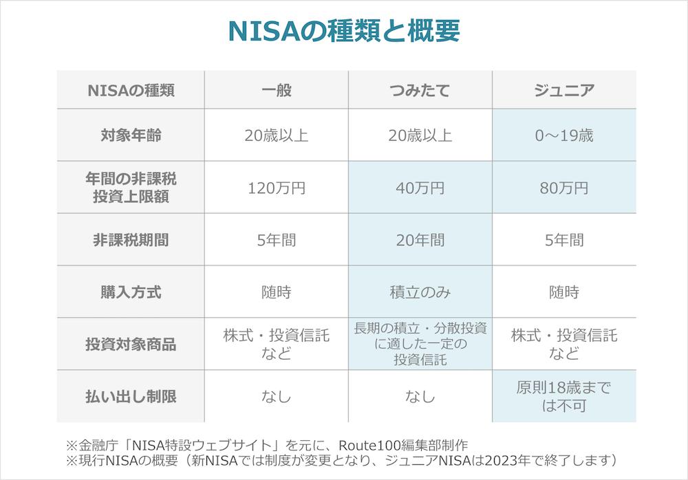 NISAの種類比較