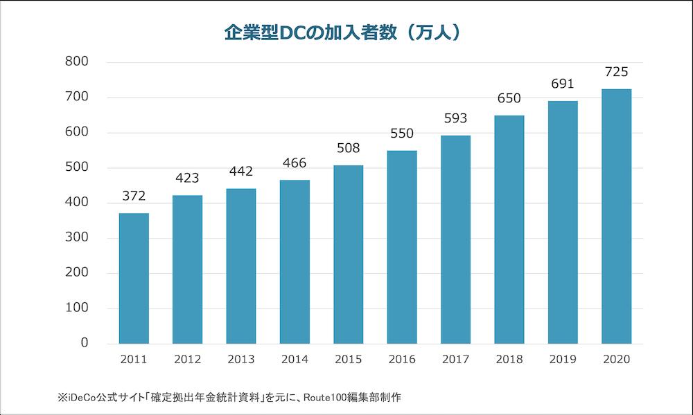 企業型DCの加入者数推移2020
