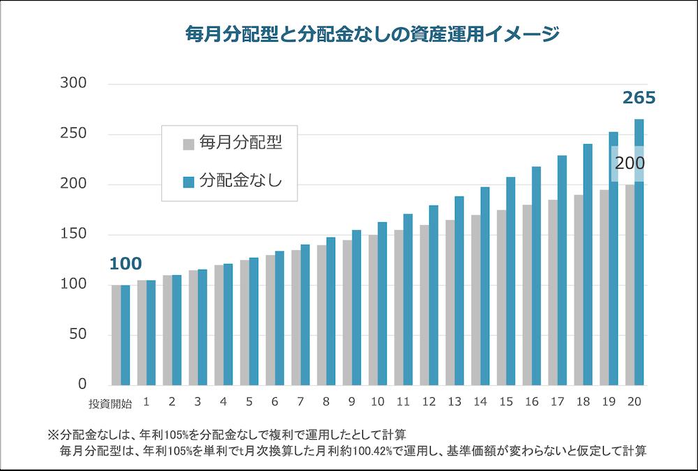 分配金なしvs毎月分配型の利益シミュレーション